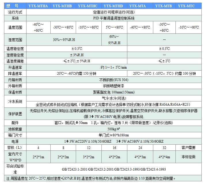 步入式恒温恒湿试验室的产品参数表